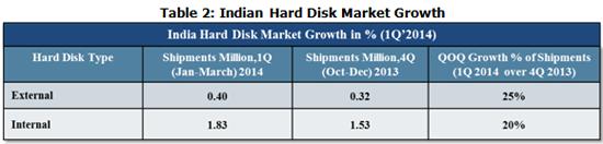 India Hard Disk Market