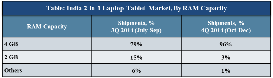 India 2-in-1 Laptop market graph