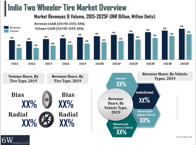India Two Wheeler Tire Market (2019-2025) report graph