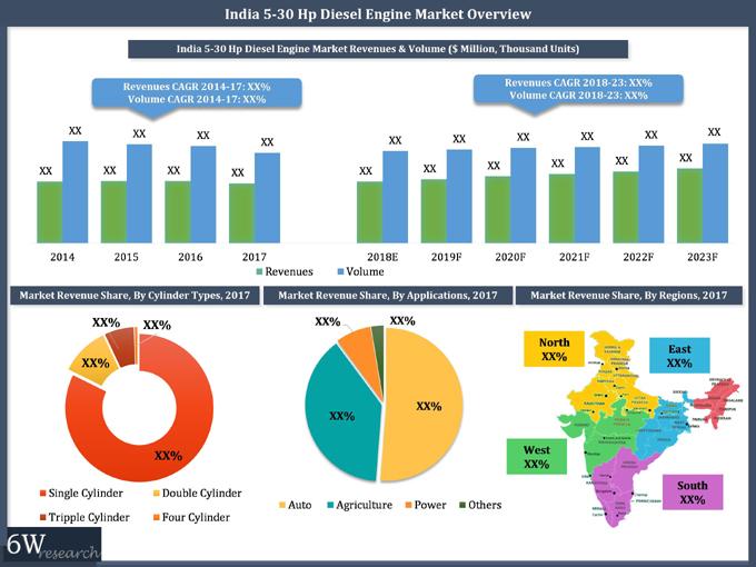 India 5 30 Hp Diesel Engine Market 2018 2023