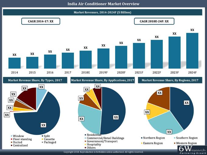 Room Air Conditioner Market In India