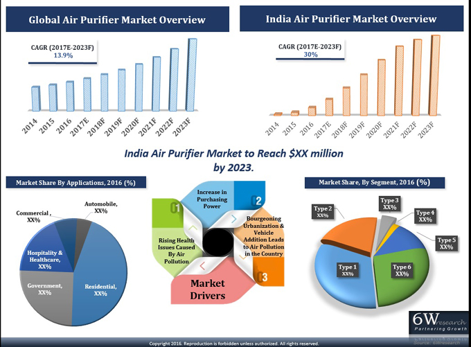 India Air Purifier Market (2017-2023) report graph