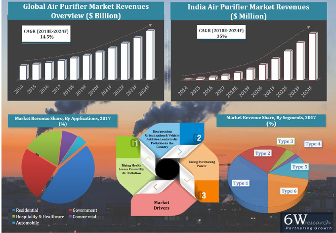India Air Purifier Market (2018-2024) report graph