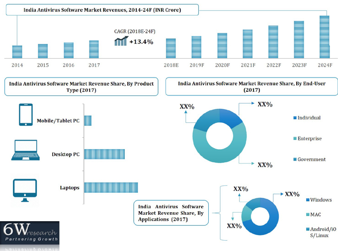 India Antivirus Software Market (2018-2024) report graph