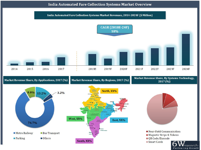 India Automated Fare Collection Systems Market (2018–2024) report graph