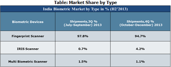 India Biometric Market Share by Type