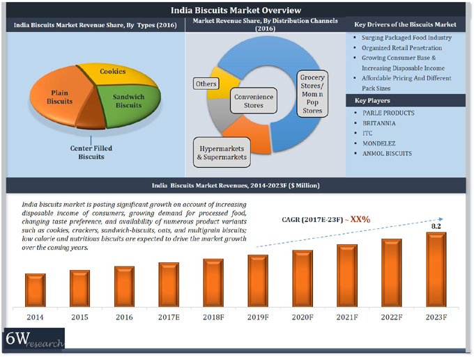 India Biscuits Market (2017-2023) report graph