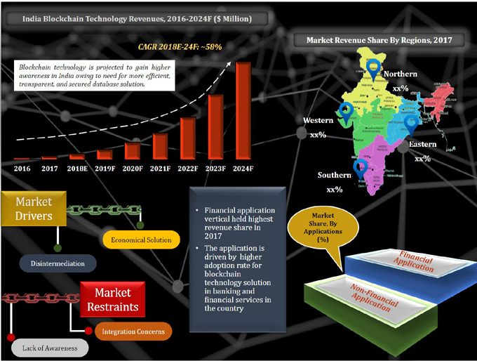India Blockchain Technology Market (2018-2024) report graph