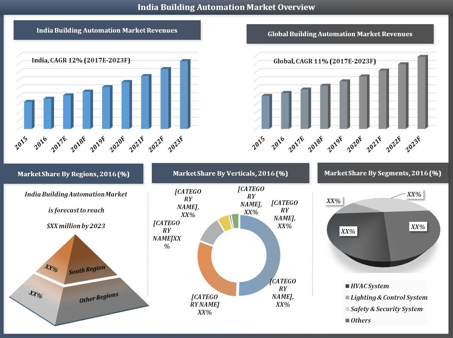 India Building Automation and Control Market (2017-20W23) report graph