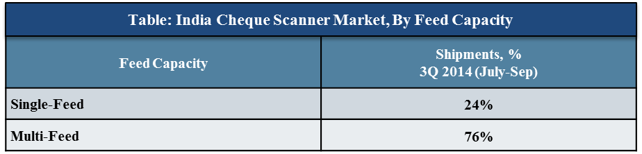 India Cheque Scanner market shipments value reached $1.4 million for CY 3Q 2014
