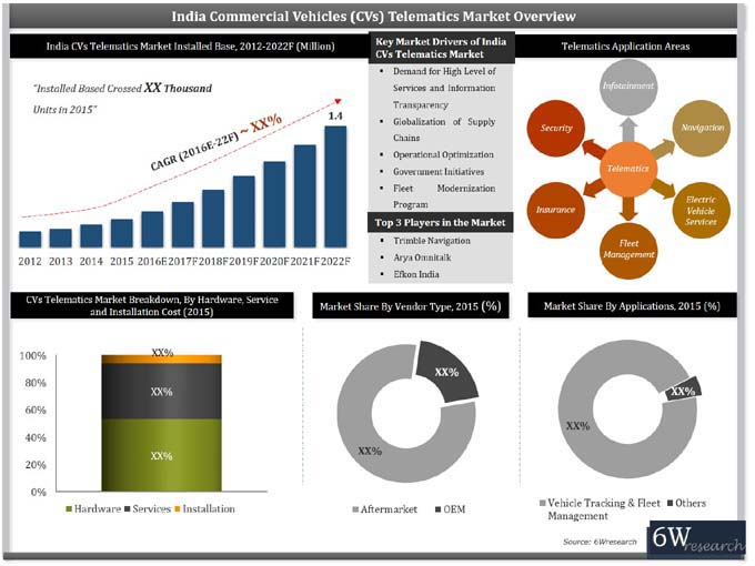India Commercial Vehicle Telematics Market (2016-2022) report graph
