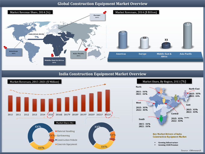 India Construction Equipment Market (2015-2021) Figure
