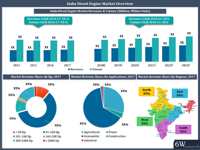 India Diesel Engine Market (2018-23) report graph