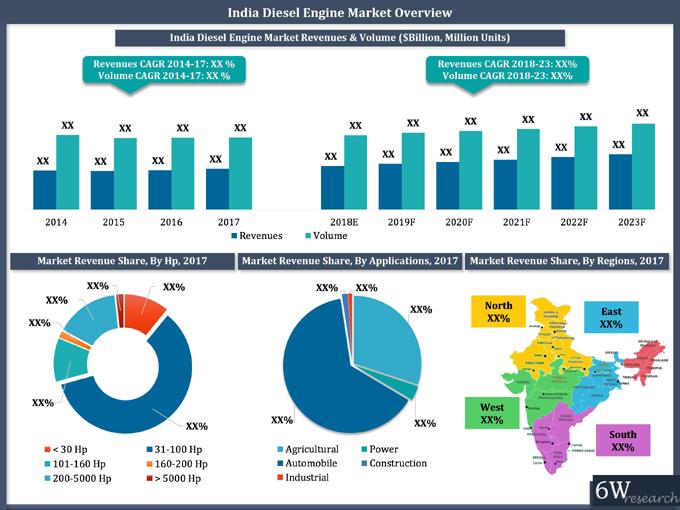 India Diesel Engine Market (2018-2023)