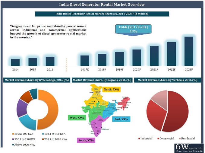 India Diesel Generator Rental Market (2017-2023) report graph