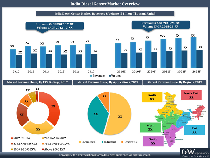 Diesel Genset Market In India | Size & Share (2018-2023)