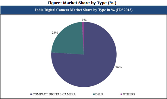 India Digital Camera market type CYQ4