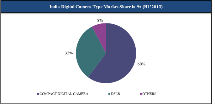 digital still camera market in the This graph shows the number of digital cameras shipped by cipa cipa companies' shipments of digital still size of the global dashboard camera market.