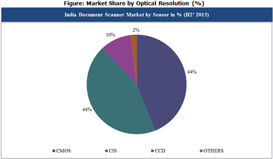 India Document Scanner Market Share by Optical Resolution (%) CY Q4