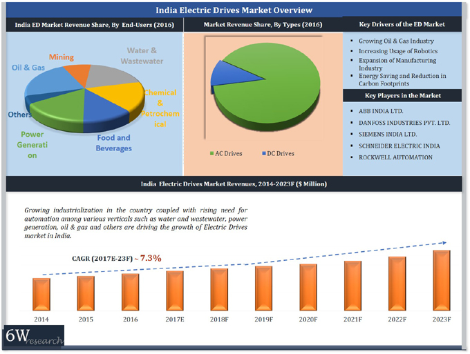 India Electric Drives Market (2017-2023) report graph