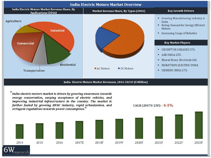 India Electric Motors Market (2018-2024) report graph