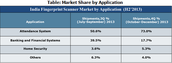 India Fingerprint Scanner Market