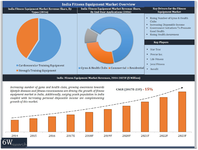 India Fitness Equipment Market (2017-2023) report graph