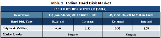 Indian Hard Disk Market Share by Type