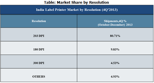 India label Printer market share by solution