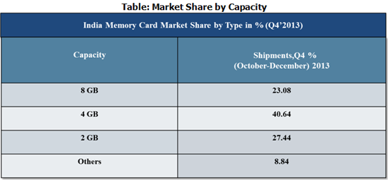India Memory Card Market Share by Type