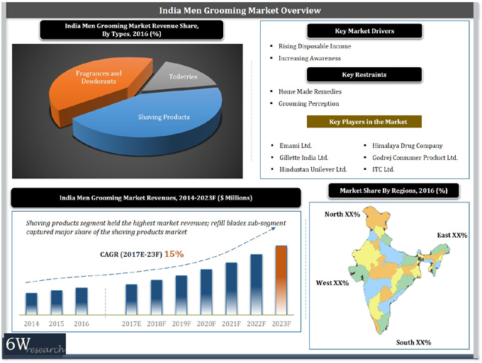 India Men Grooming Market (2017–2023) report graph