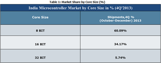 India MIcrocontroller Market Share by Core Size