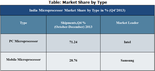 India Microprocessor Market by type