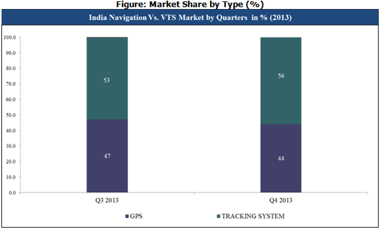 India Navigation vs VTS Market by Quarter