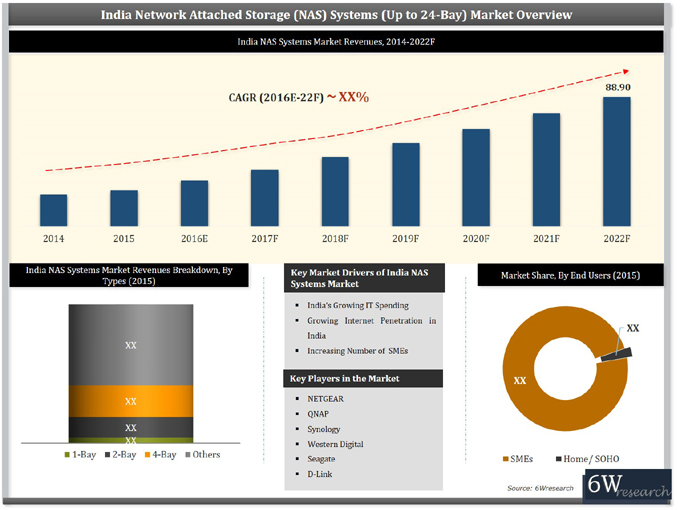 India Network Attached Storage (NAS) Systems Market (2016-2022) graph