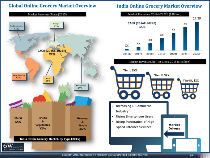 India Online Grocery Market (2016-2022)