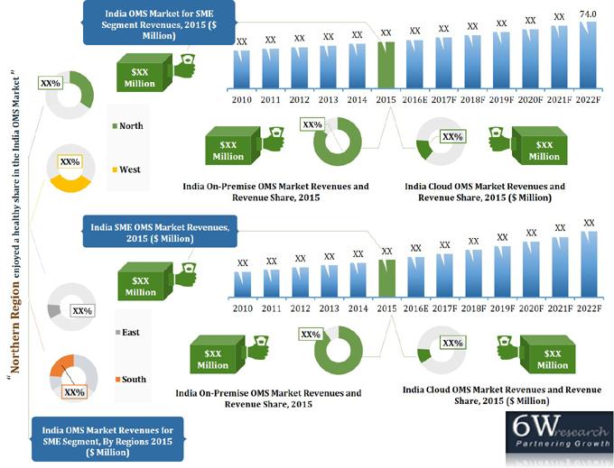 India Output Management Software Oms Market 2016 2022