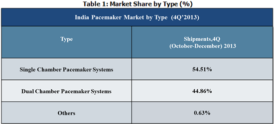 India pacemaker Market by Type