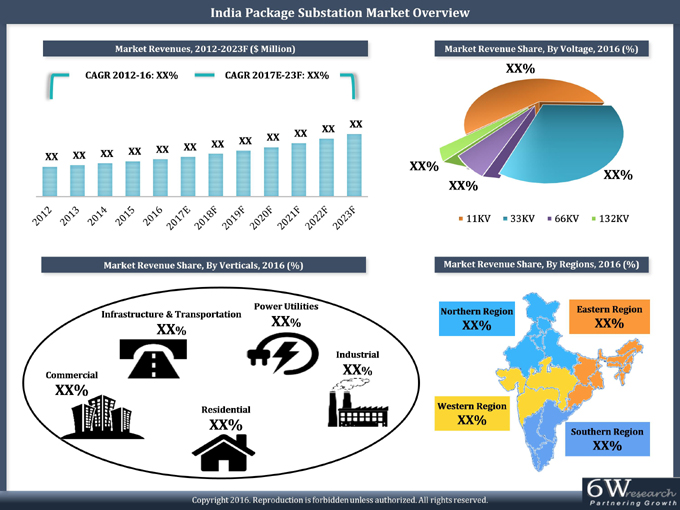 India Package Substation Market (2017-2023) report graph