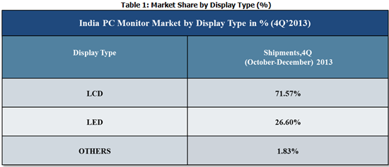 India PC Monitor Market by Type