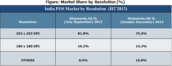 India POS Market by Resolution