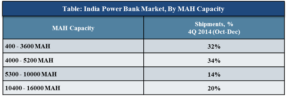 India Power Bank Market CY 4Q' 2014
