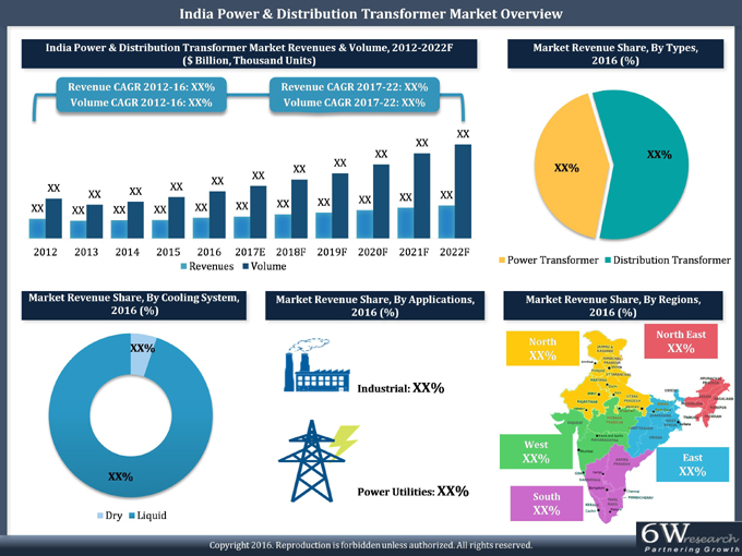 India Power Amp Distribution Transformer Market Power