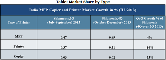 Indian Multifunction Printer Market Share by Type