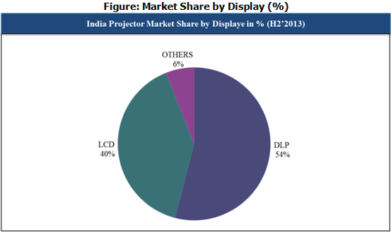 Indian Projector Market Share by Type