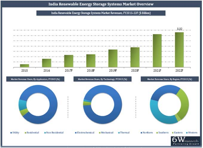 India Renewable Energy Storage Systems Market (2016-2022) report graph