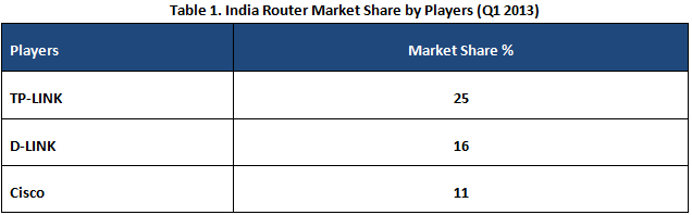india router market report