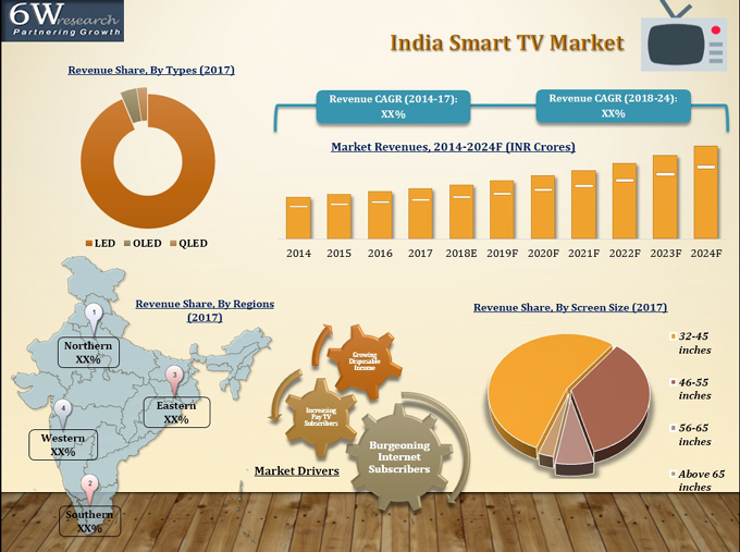 India Smart TV Market (2018-2024) report graph