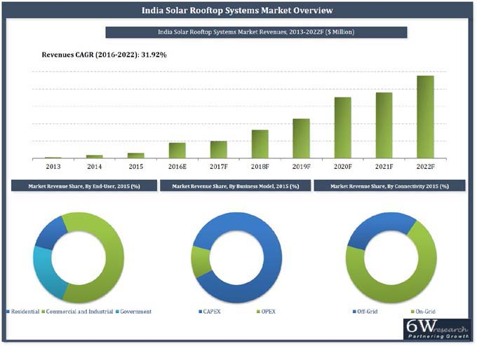 India Solar Rooftop Systems Market (2016-2022) report graph