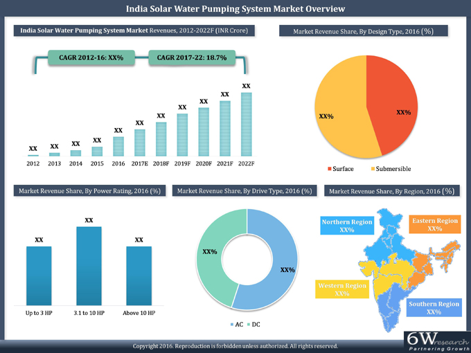 India Solar Water Pumping System Market (2017-2022) graph